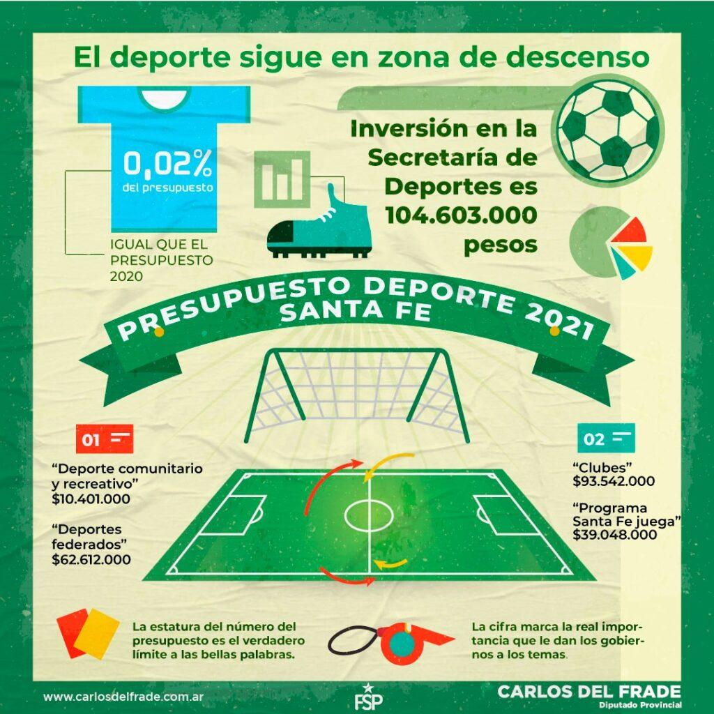 Presupuesto deporte 2021