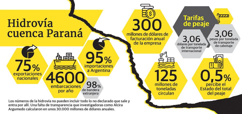 hidrovía cuenca Paraná
